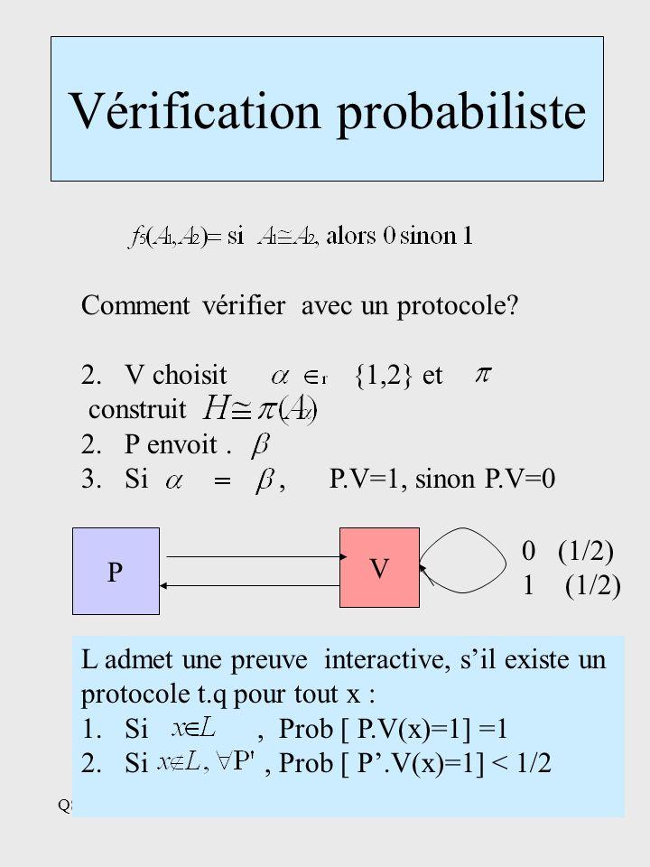 QSL,27 Novembre 20016 Vérification probabiliste P V 0 (1/2) 1 (1/2) L admet une preuve interactive, sil existe un protocole t.q pour tout x : 1.Si, Prob [ P.V(x)=1] =1 2.Si, Prob [ P.V(x)=1] < 1/2 Comment vérifier avec un protocole.