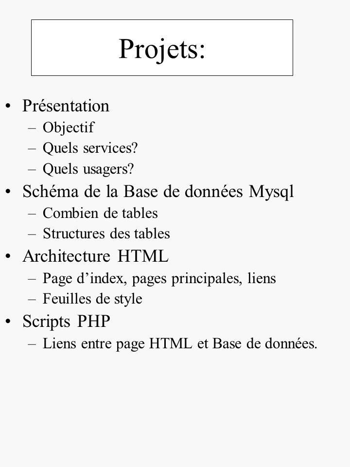 Projets: Présentation –Objectif –Quels services? –Quels usagers? Schéma de la Base de données Mysql –Combien de tables –Structures des tables Architec