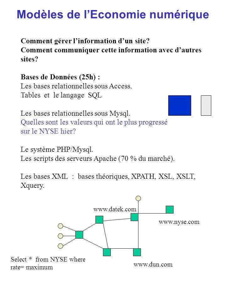 Modèles de lEconomie numérique Comment gérer linformation dun site? Comment communiquer cette information avec dautres sites? Bases de Données (25h) :