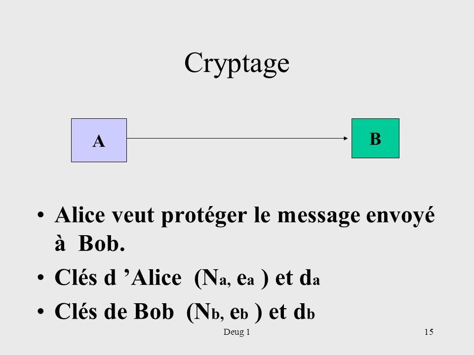 Deug 115 Cryptage Alice veut protéger le message envoyé à Bob. Clés d Alice (N a, e a ) et d a Clés de Bob (N b, e b ) et d b A B