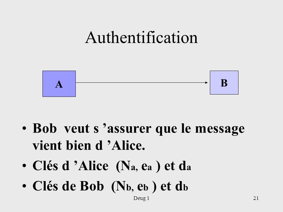 Deug 121 Authentification Bob veut s assurer que le message vient bien d Alice. Clés d Alice (N a, e a ) et d a Clés de Bob (N b, e b ) et d b A B