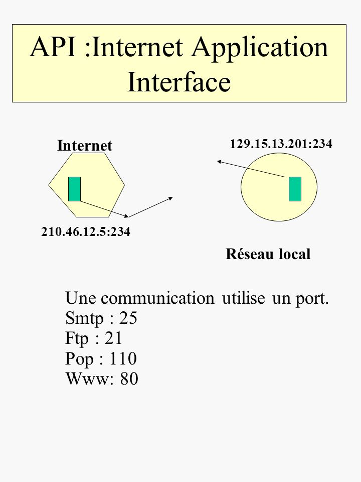 API :Internet Application Interface Une communication utilise un port.