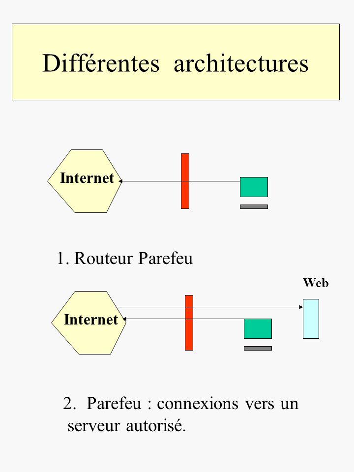 Architecture générale Problème : le serveur compromis Peut compromettre le réseau local Internet Réseau local protégé.