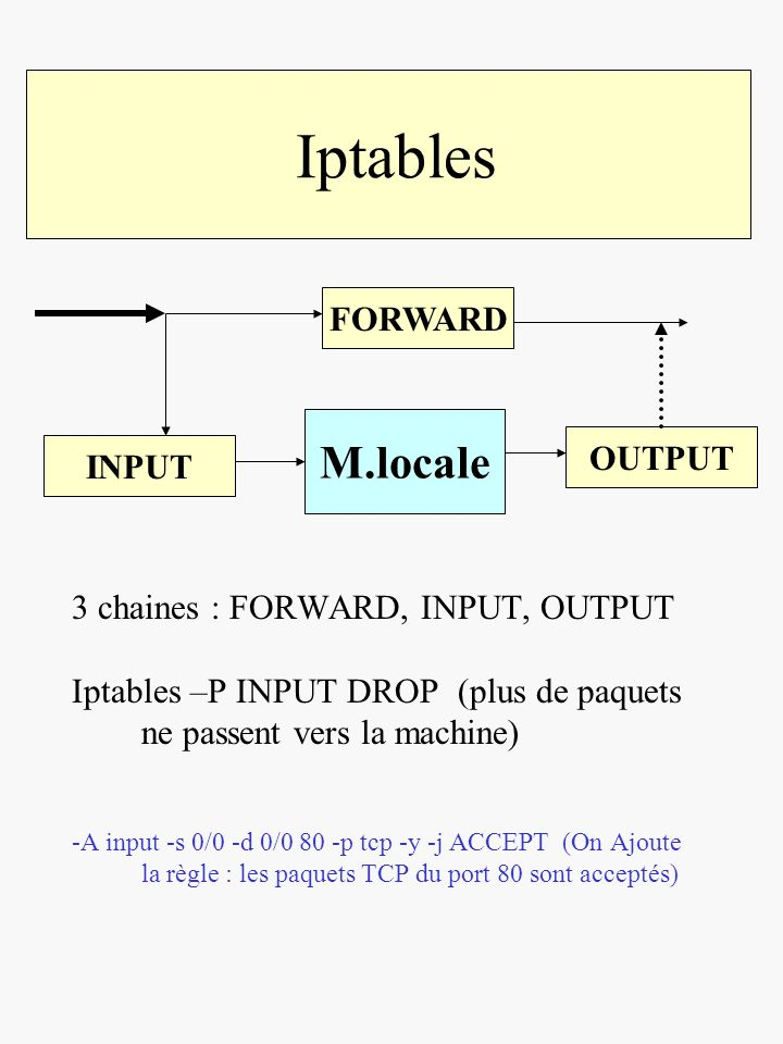 Iptables 3 chaines : FORWARD, INPUT, OUTPUT Iptables –P INPUT DROP (plus de paquets ne passent vers la machine) -A input -s 0/0 -d 0/0 80 -p tcp -y -j ACCEPT (On Ajoute la règle : les paquets TCP du port 80 sont acceptés) FORWARD OUTPUT INPUT M.locale