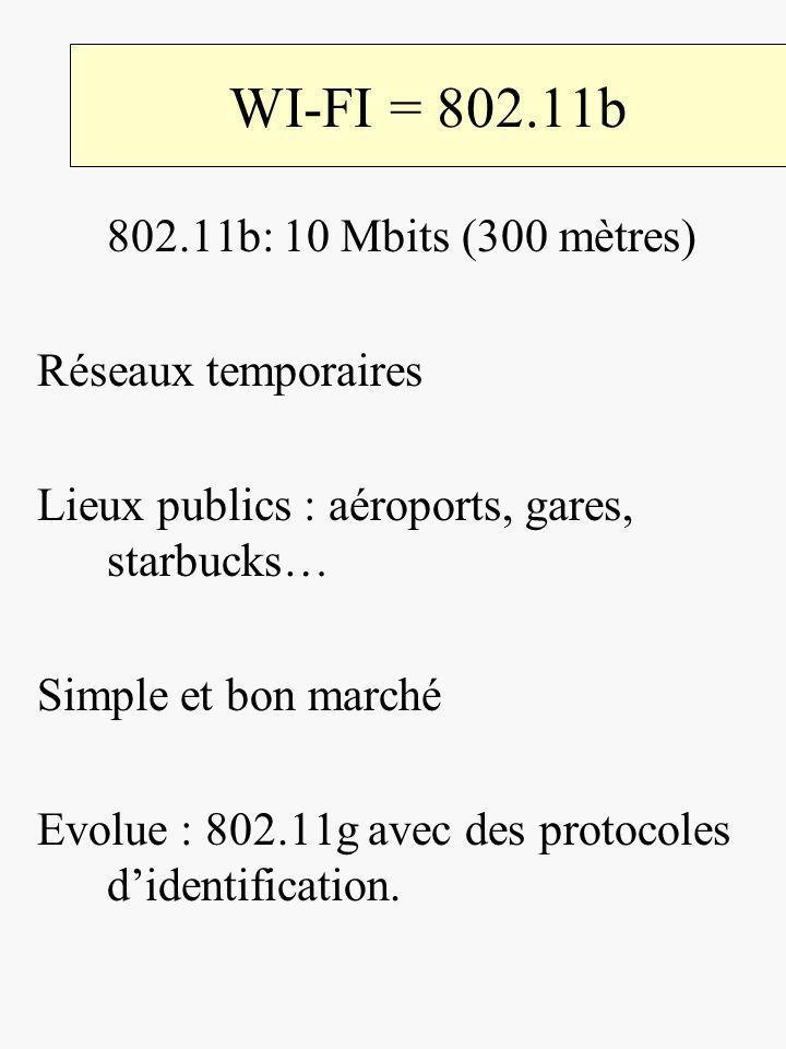 WI-FI = 802.11b 802.11b: 10 Mbits (300 mètres) Réseaux temporaires Lieux publics : aéroports, gares, starbucks… Simple et bon marché Evolue : 802.11g avec des protocoles didentification.