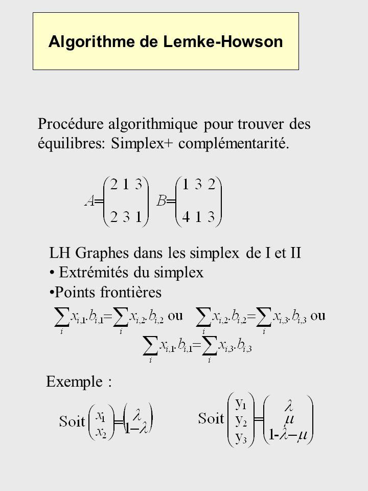Algorithme de Lemke-Howson Procédure algorithmique pour trouver des équilibres: Simplex+ complémentarité. LH Graphes dans les simplex de I et II Extré