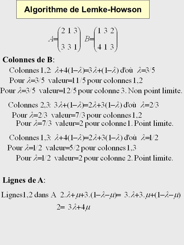 Algorithme de Lemke-Howson Lignes de A: Colonnes de B: