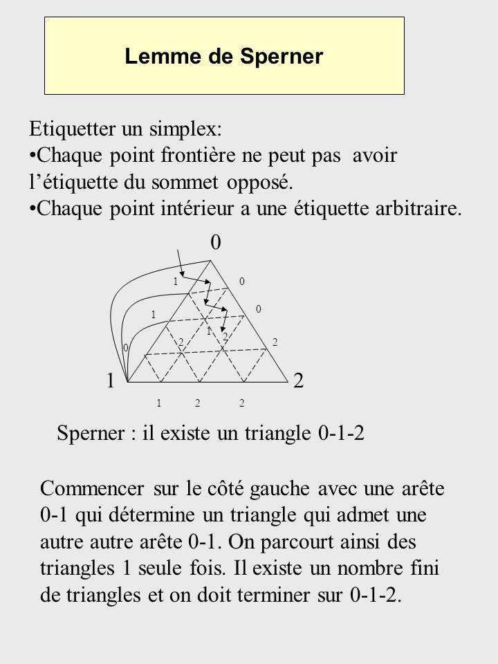 Lemme de Sperner Etiquetter un simplex: Chaque point frontière ne peut pas avoir létiquette du sommet opposé. Chaque point intérieur a une étiquette a