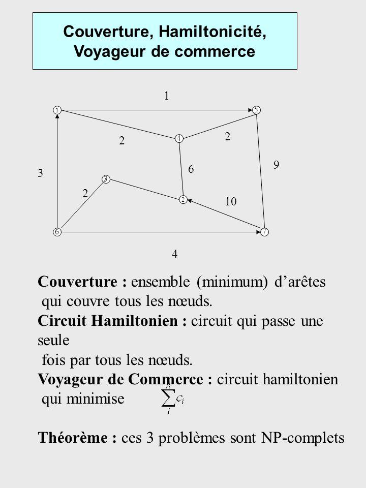Couverture, Hamiltonicité, Voyageur de commerce 1 5 67 3 4 2 Couverture : ensemble (minimum) darêtes qui couvre tous les nœuds. Circuit Hamiltonien :