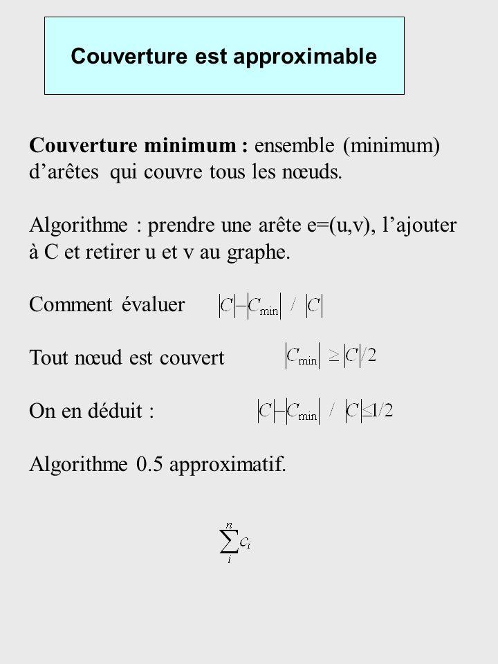 Couverture est approximable Couverture minimum : ensemble (minimum) darêtes qui couvre tous les nœuds. Algorithme : prendre une arête e=(u,v), lajoute