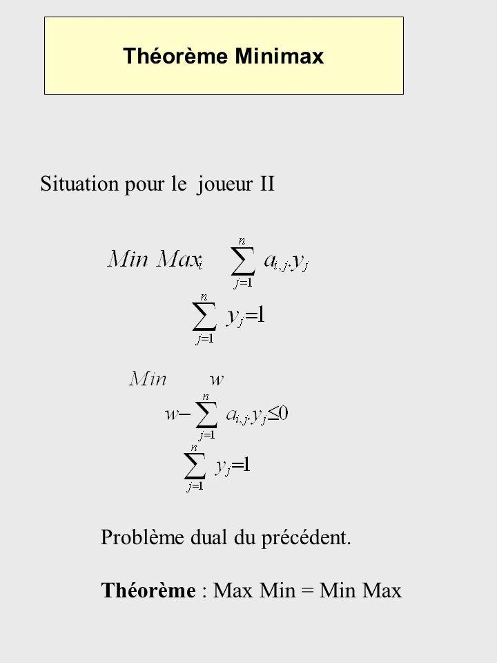 Théorème Minimax Situation pour le joueur II Problème dual du précédent. Théorème : Max Min = Min Max
