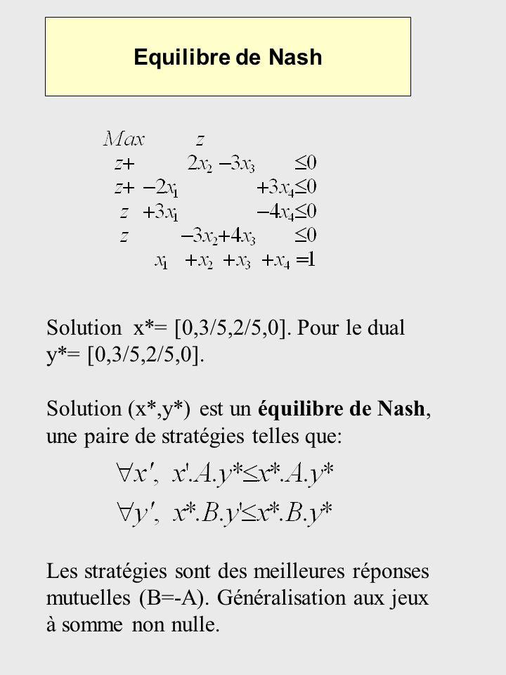 Equilibre de Nash Solution x*= [0,3/5,2/5,0]. Pour le dual y*= [0,3/5,2/5,0]. Solution (x*,y*) est un équilibre de Nash, une paire de stratégies telle