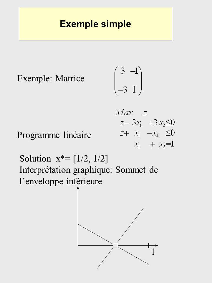 Exemple simple Exemple: Matrice Programme linéaire Solution x*= [1/2, 1/2] Interprétation graphique: Sommet de lenveloppe inférieure 1