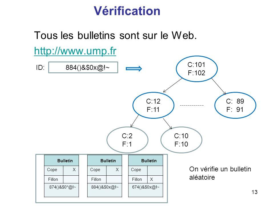 13 Vérification Tous les bulletins sont sur le Web. http://www.ump.fr C: 89 F: 91 C:101 F:102 C:12 F:11 C:2 F:1 C:10 F:10 Bulletin Cope X Fillon 874()