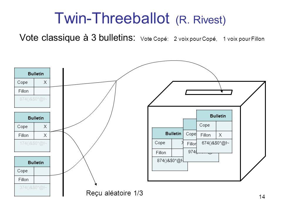 14 Twin-Threeballot (R. Rivest) Vote classique à 3 bulletins: Vote Copé: 2 voix pour Copé, 1 voix pour Fillon Bulletin Cope X Fillon 874()&$0*@!~ Bull