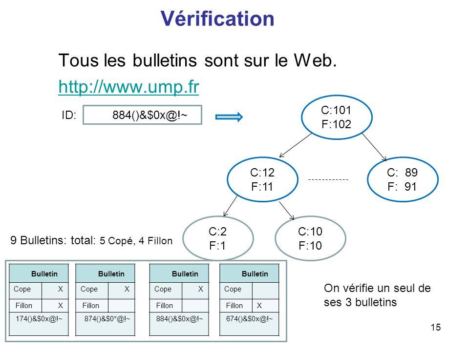 15 Vérification Tous les bulletins sont sur le Web. http://www.ump.fr C: 89 F: 91 C:101 F:102 C:12 F:11 C:2 F:1 C:10 F:10 Bulletin Cope X Fillon 874()