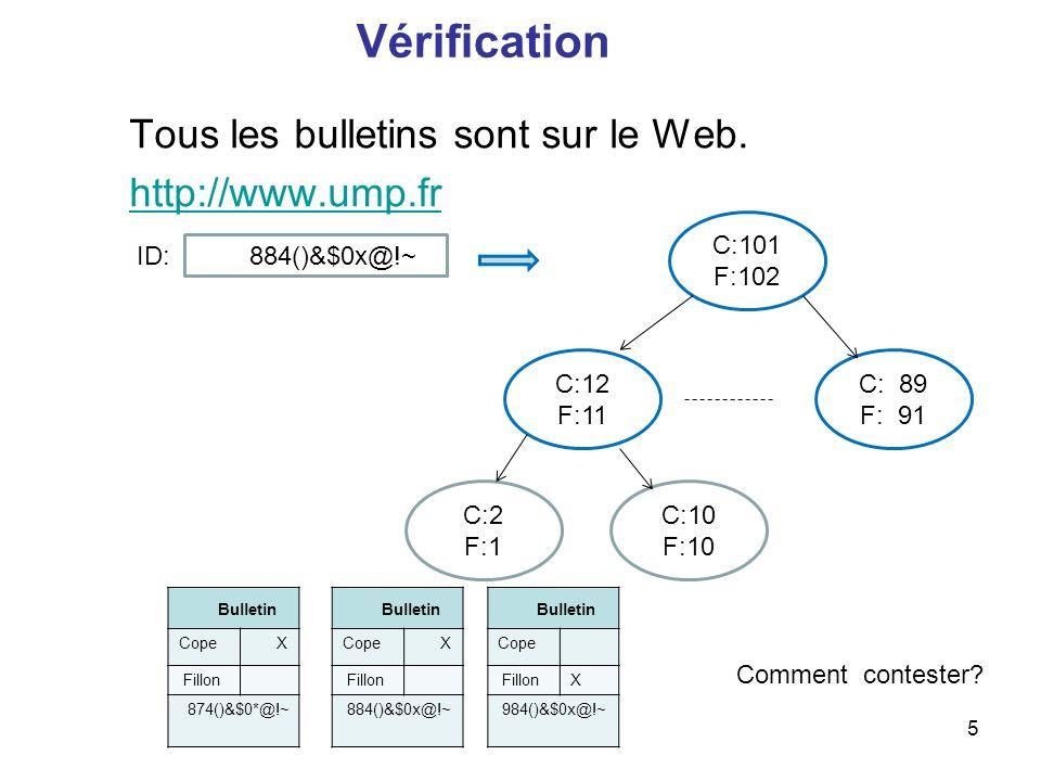 5 Vérification Tous les bulletins sont sur le Web. http://www.ump.fr C: 89 F: 91 C:101 F:102 C:12 F:11 C:2 F:1 C:10 F:10 Bulletin Cope X Fillon 874()&