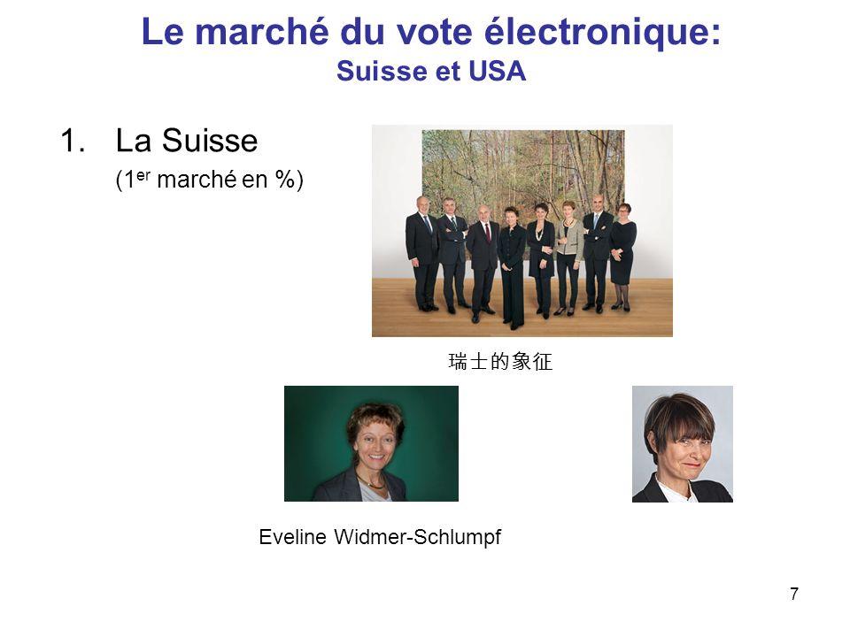 7 Le marché du vote électronique: Suisse et USA 1.La Suisse (1 er marché en %) Eveline Widmer-Schlumpf