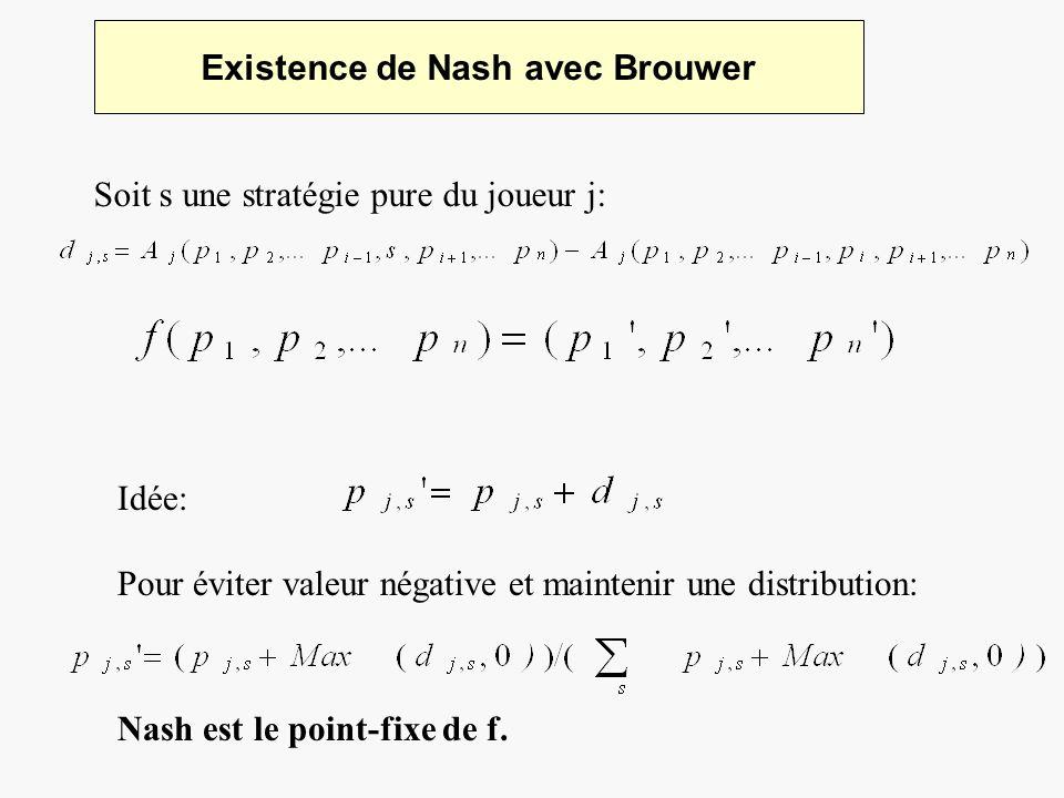 Existence de Nash avec Brouwer Soit s une stratégie pure du joueur j: Idée: Pour éviter valeur négative et maintenir une distribution: Nash est le poi