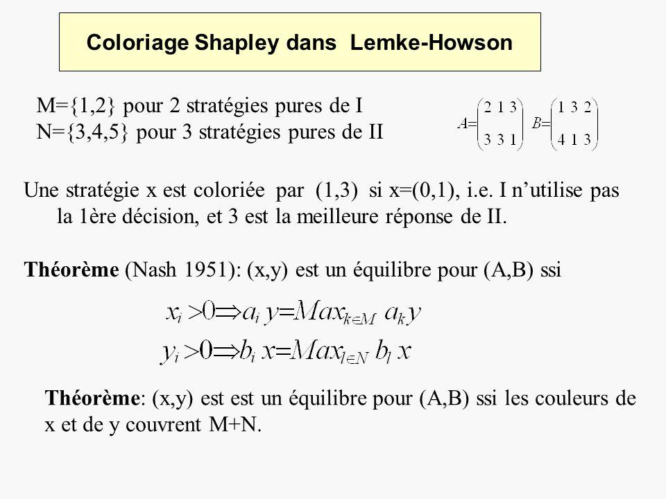Coloriage Shapley dans Lemke-Howson M={1,2} pour 2 stratégies pures de I N={3,4,5} pour 3 stratégies pures de II Une stratégie x est coloriée par (1,3