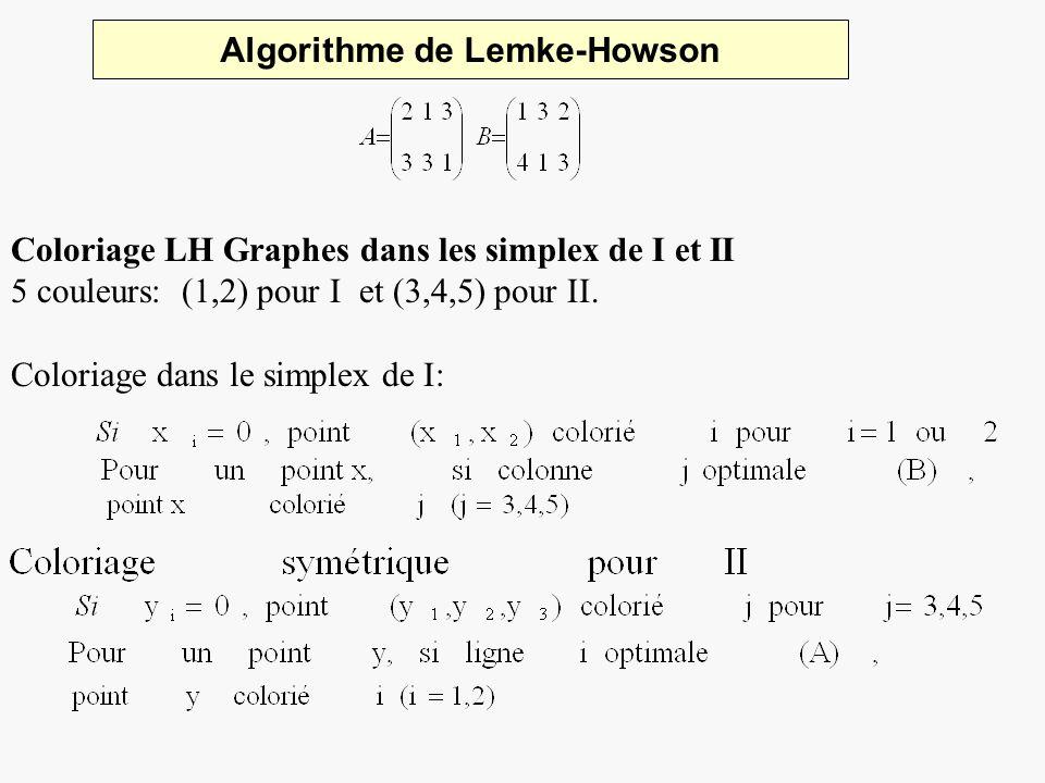 Algorithme de Lemke-Howson Coloriage LH Graphes dans les simplex de I et II 5 couleurs: (1,2) pour I et (3,4,5) pour II. Coloriage dans le simplex de