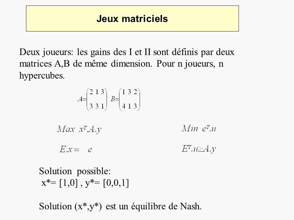 Jeux matriciels Deux joueurs: les gains des I et II sont définis par deux matrices A,B de même dimension. Pour n joueurs, n hypercubes. Solution possi