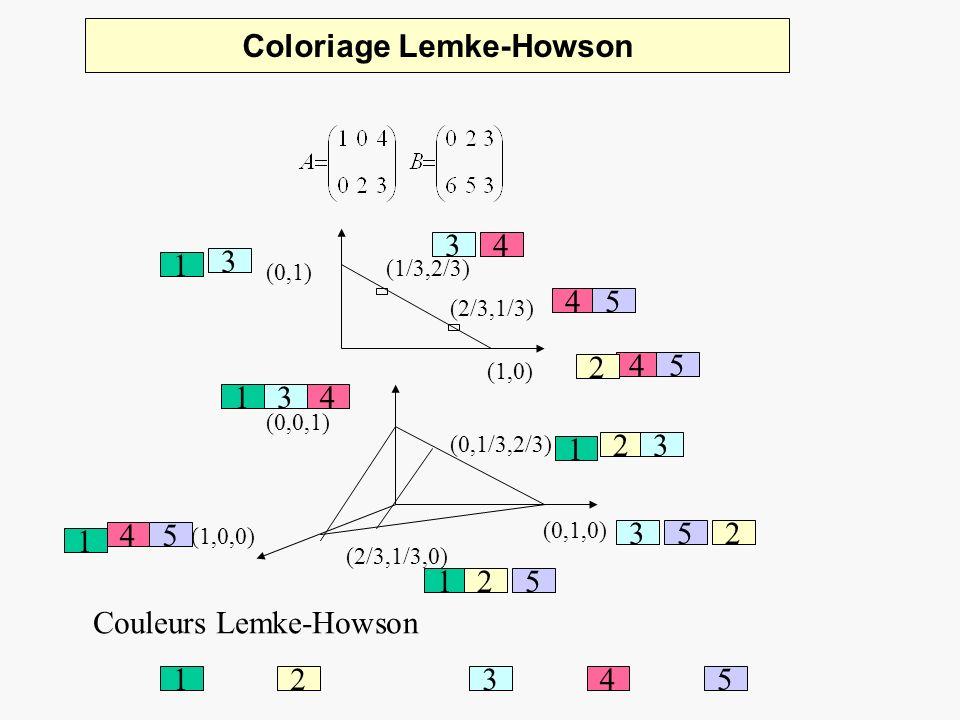 Coloriage Lemke-Howson (1,0) (0,1) (2/3,1/3) 1245 1 4 2 3 (1,0,0) (0,1,0) (0,0,1) (0,1/3,2/3) 1 2 4 3 1 2 4 5 1 Couleurs Lemke-Howson 5 3 3 (2/3,1/3,0