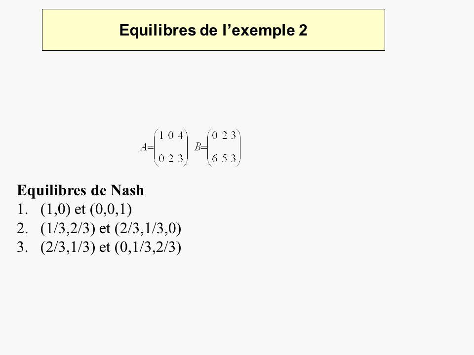 Equilibres de lexemple 2 Equilibres de Nash 1.(1,0) et (0,0,1) 2.(1/3,2/3) et (2/3,1/3,0) 3.(2/3,1/3) et (0,1/3,2/3)