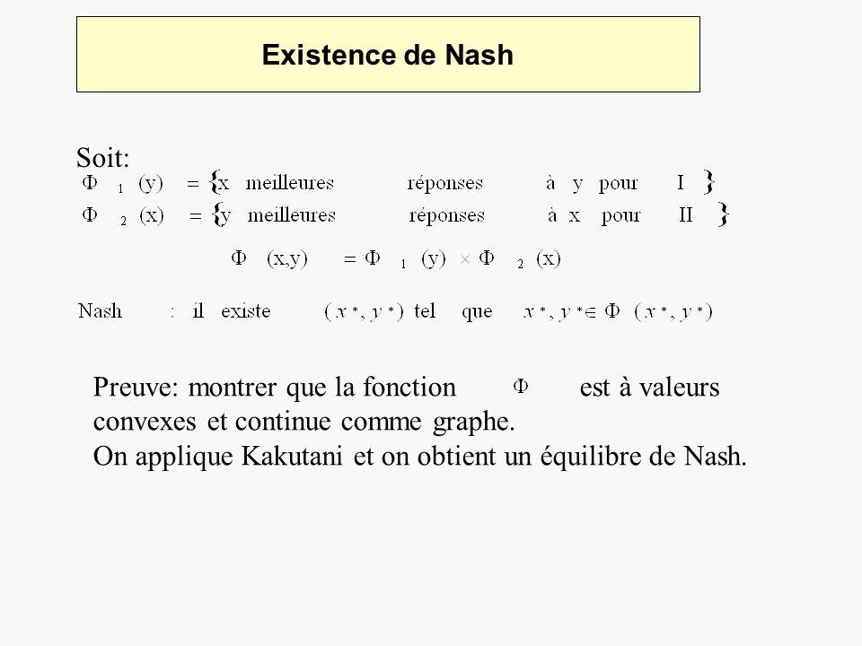 Existence de Nash Soit: Preuve: montrer que la fonction est à valeurs convexes et continue comme graphe. On applique Kakutani et on obtient un équilib