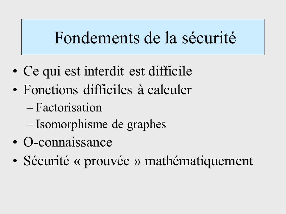 Fondements de la sécurité Ce qui est interdit est difficile Fonctions difficiles à calculer –Factorisation –Isomorphisme de graphes O-connaissance Sécurité « prouvée » mathématiquement