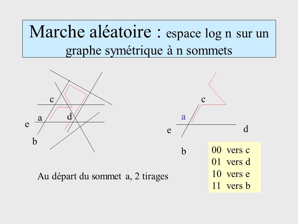 Marche aléatoire : espace log n sur un graphe symétrique à n sommets a b c d e e b c d a Au départ du sommet a, 2 tirages 00vers c 01vers d 10vers e 11vers b