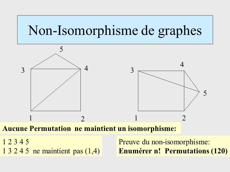 Non-Isomorphisme de graphes 1 2 3 4 5 12 3 4 5 Aucune Permutation ne maintient un isomorphisme: 1 2 3 4 5 1 3 2 4 5 ne maintient pas (1,4) Preuve du non-isomorphisme: Enumérer n.