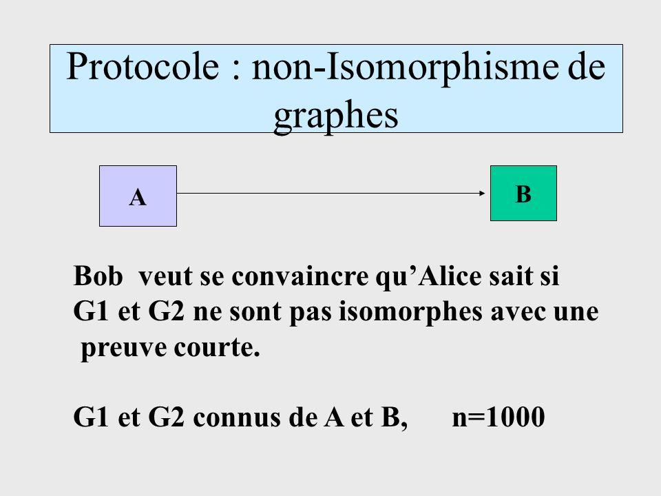 Protocole : non-Isomorphisme de graphes A B Bob veut se convaincre quAlice sait si G1 et G2 ne sont pas isomorphes avec une preuve courte. G1 et G2 co