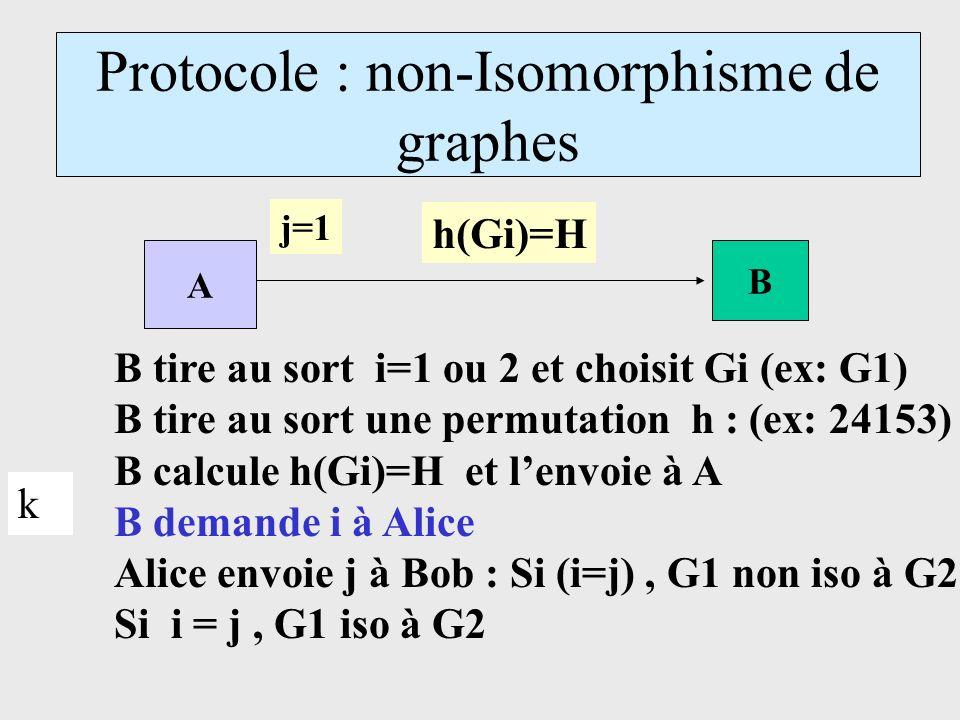 Protocole : non-Isomorphisme de graphes A B B tire au sort i=1 ou 2 et choisit Gi (ex: G1) B tire au sort une permutation h : (ex: 24153) B calcule h(Gi)=H et lenvoie à A B demande i à Alice Alice envoie j à Bob : Si (i=j), G1 non iso à G2 Si i = j, G1 iso à G2 h(Gi)=H j=1 k