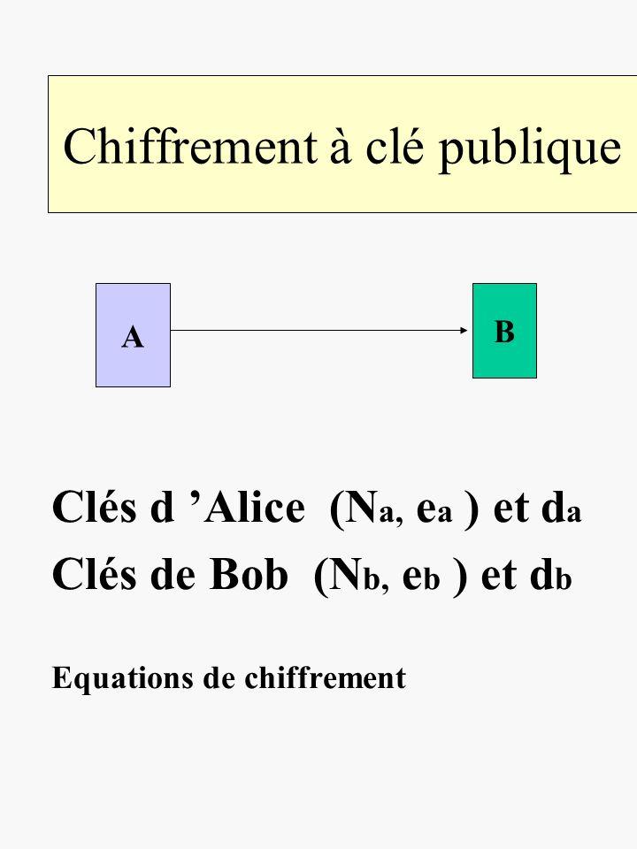Chiffrement à clé publique Clés d Alice (N a, e a ) et d a Clés de Bob (N b, e b ) et d b Equations de chiffrement A B