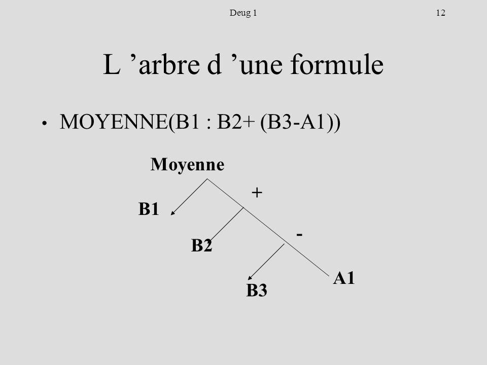 12Deug 1 L arbre d une formule MOYENNE(B1 : B2+ (B3-A1)) Moyenne B1 B2 + - B3 A1