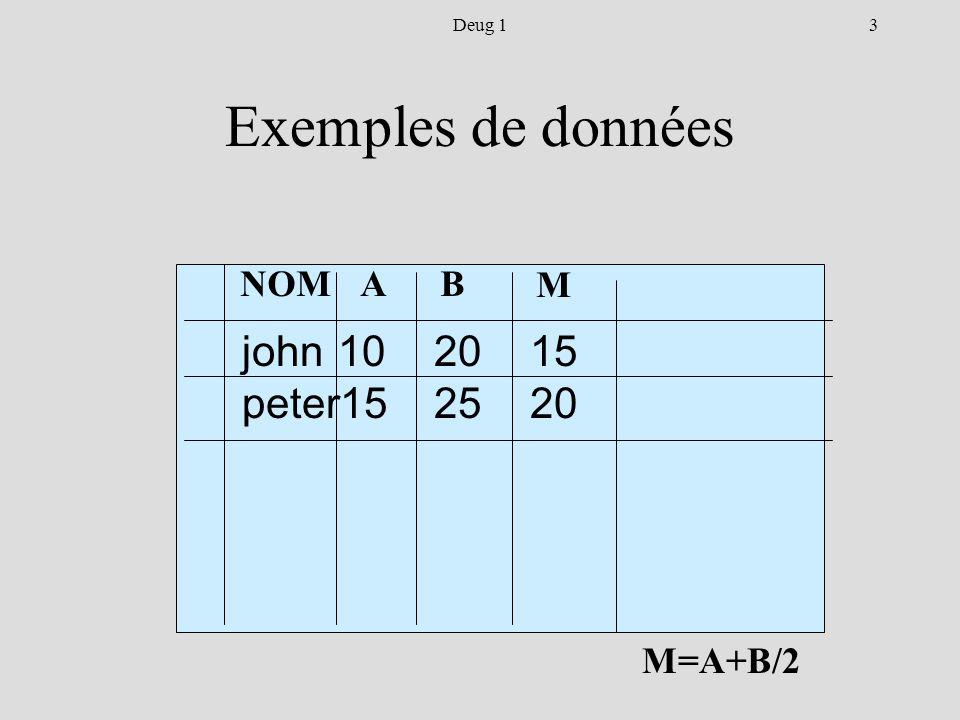 14Deug 1 Arguments des Formules Arguments – variables, le contenu d autres cellules telles que B1:C1 ou L1C2 : L1C3 – constantes : 3, 5….