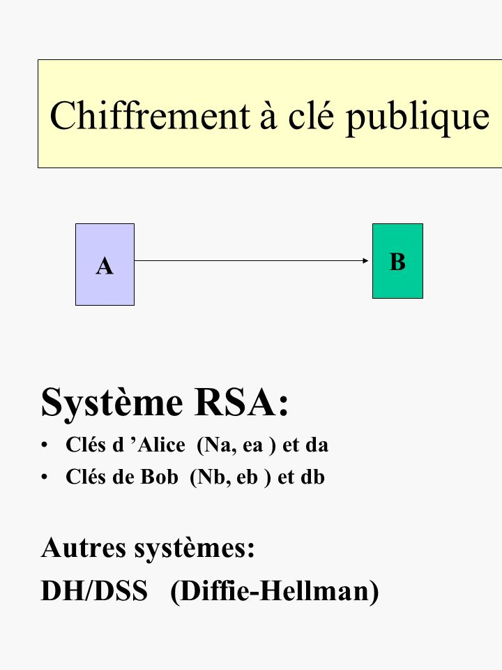 Chiffrement à clé publique Système RSA: Clés d Alice (Na, ea ) et da Clés de Bob (Nb, eb ) et db Autres systèmes: DH/DSS (Diffie-Hellman) A B