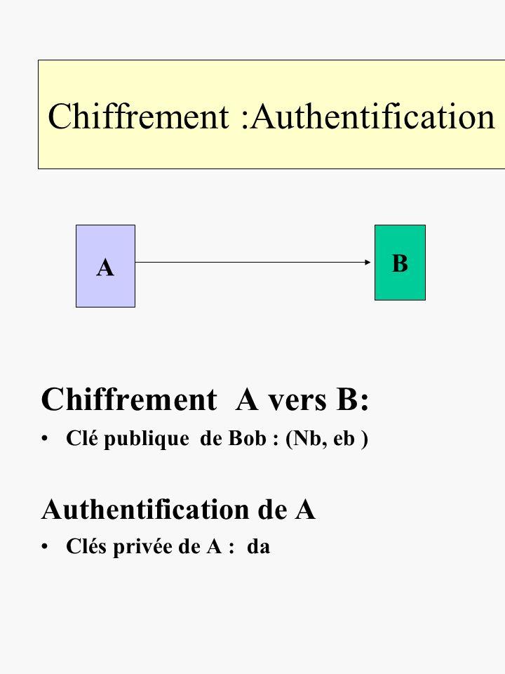 Chiffrement :Authentification Chiffrement A vers B: Clé publique de Bob : (Nb, eb ) Authentification de A Clés privée de A : da A B