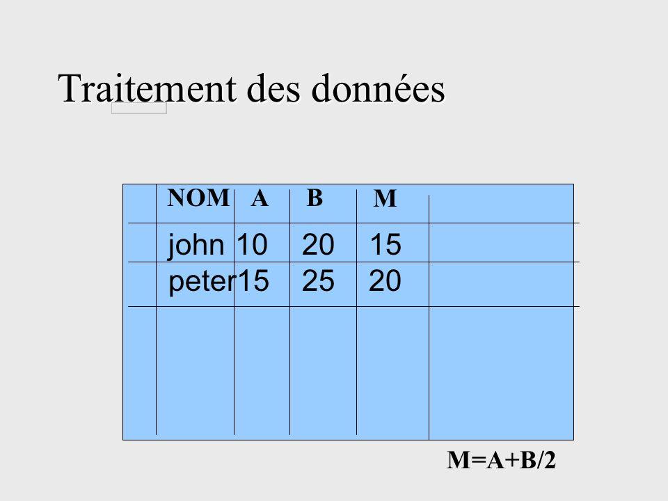 Traitement des données john102015 peter152520 AB M NOM M=A+B/2