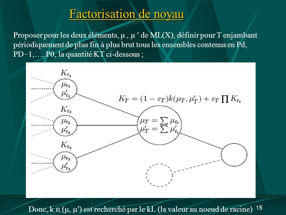 15 Factorisation de noyau Proposer pour les deux éléments, μ, μ de ML(X), définir pour T enjambant périodiquement de plus fin à plus brut tous les ens