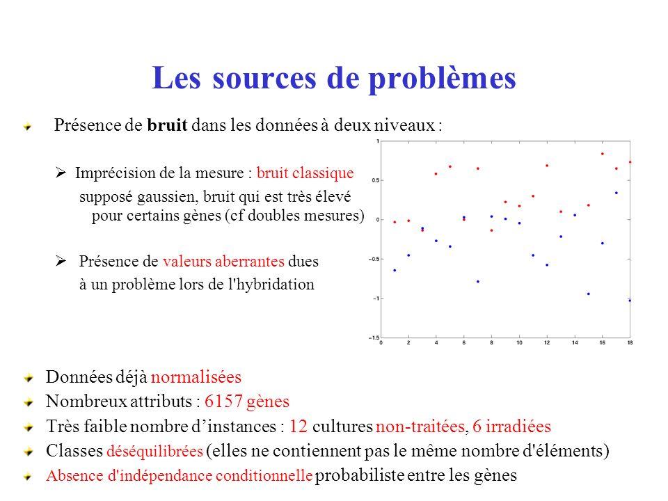 Les sources de problèmes Présence de bruit dans les données à deux niveaux : Imprécision de la mesure : bruit classique supposé gaussien, bruit qui es