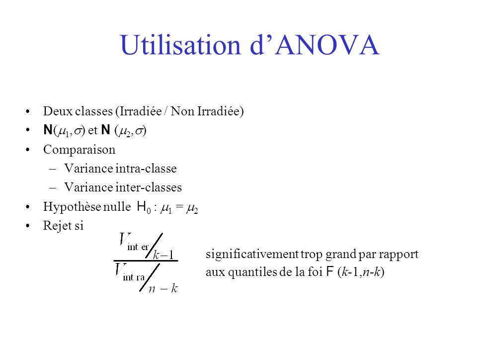 Utilisation dANOVA Deux classes (Irradiée / Non Irradiée) N ( 1, ) et N ( 2, ) Comparaison –Variance intra-classe –Variance inter-classes Hypothèse nulle H 0 : 1 = 2 Rejet si significativement trop grand par rapport aux quantiles de la foi F (k-1,n-k)