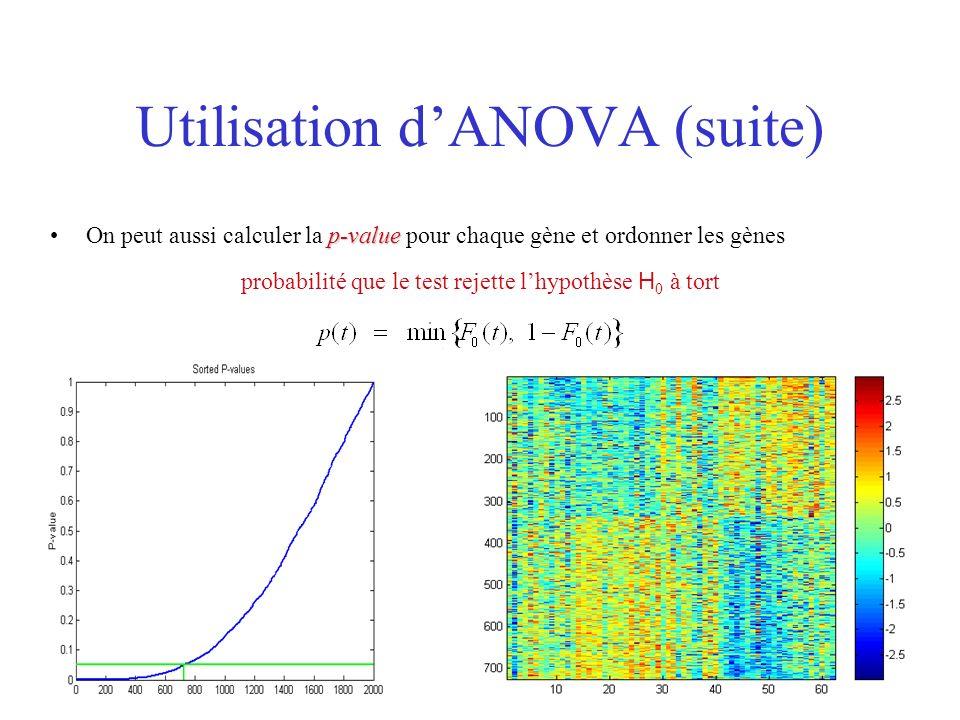 Utilisation dANOVA (suite) p-valueOn peut aussi calculer la p-value pour chaque gène et ordonner les gènes probabilité que le test rejette lhypothèse