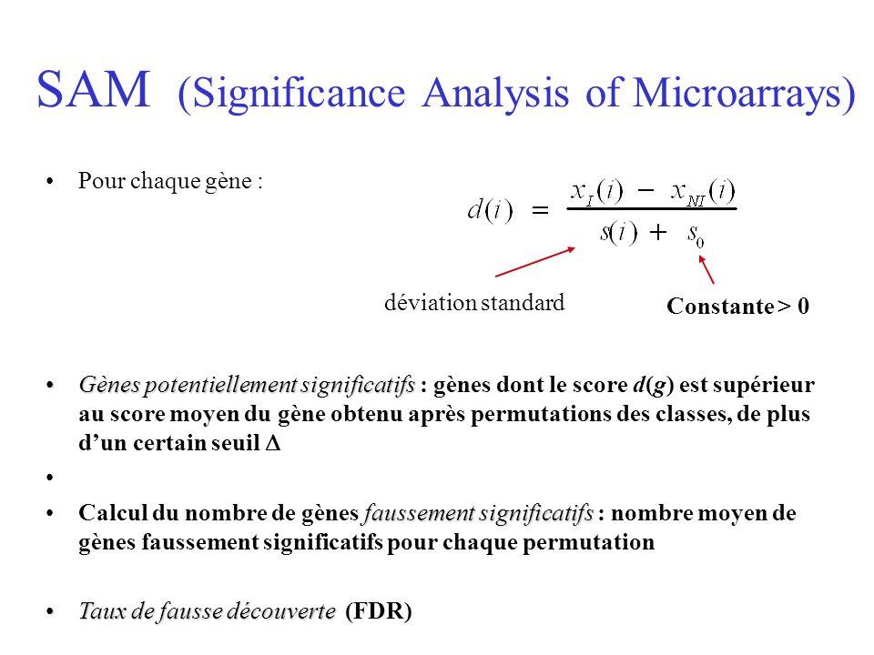 SAM (Significance Analysis of Microarrays) Constante > 0 déviation standard Pour chaque gène : Gènes potentiellement significatifsGènes potentiellemen