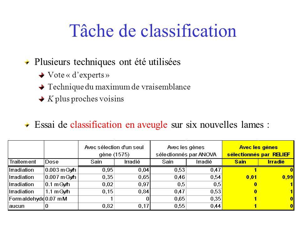 Tâche de classification Plusieurs techniques ont été utilisées Vote « dexperts » Technique du maximum de vraisemblance K plus proches voisins Essai de classification en aveugle sur six nouvelles lames :