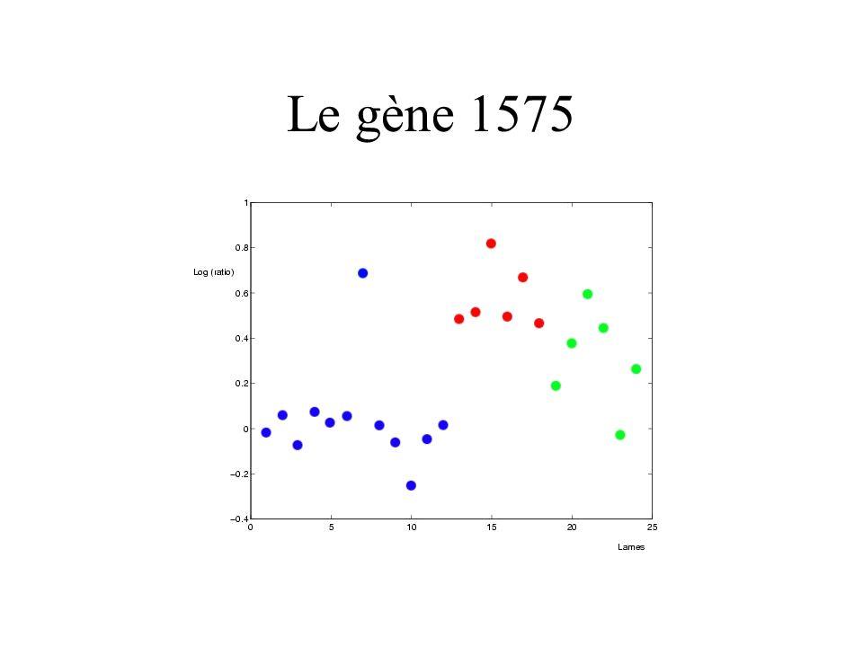 Le gène 1575