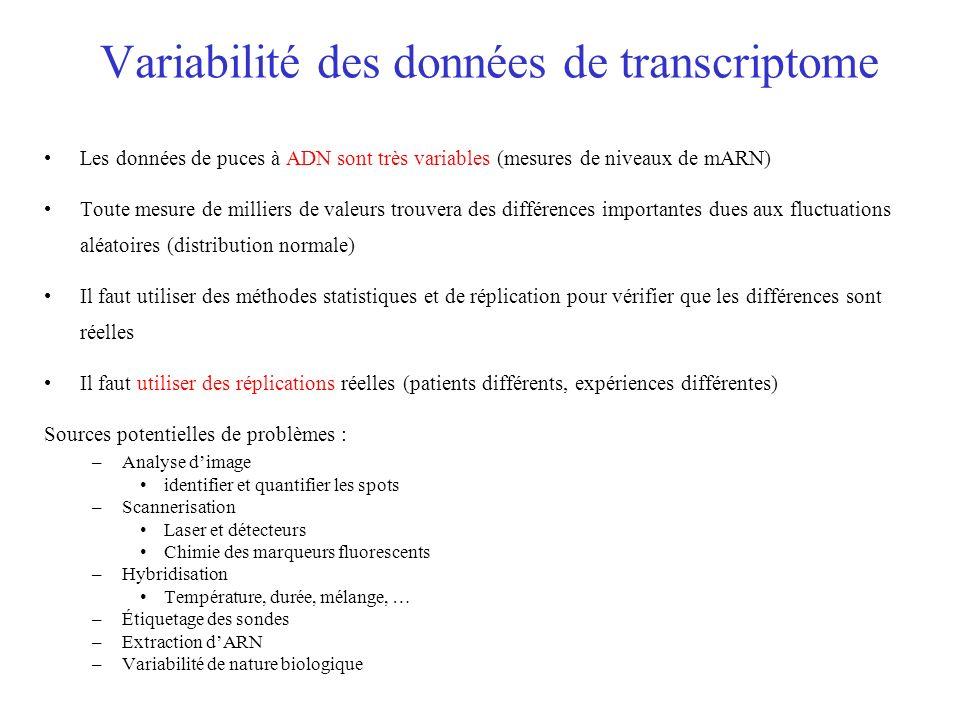 Variabilité des données de transcriptome Les données de puces à ADN sont très variables (mesures de niveaux de mARN) Toute mesure de milliers de valeu