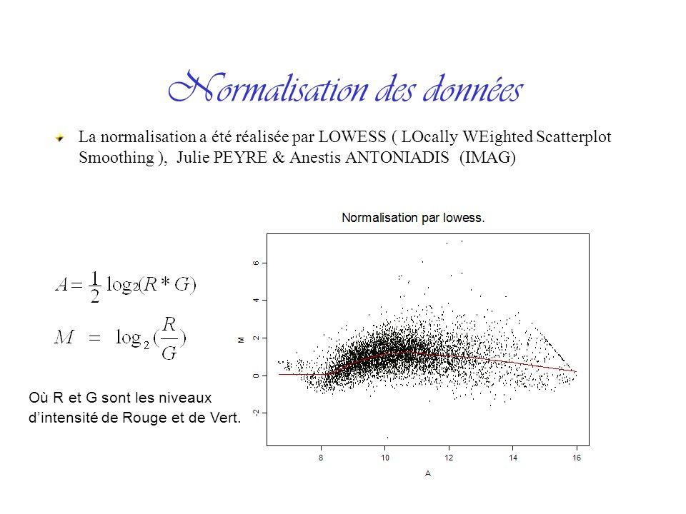 Normalisation des données La normalisation a été réalisée par LOWESS ( LOcally WEighted Scatterplot Smoothing ), Julie PEYRE & Anestis ANTONIADIS (IMAG) Où R et G sont les niveaux dintensité de Rouge et de Vert.