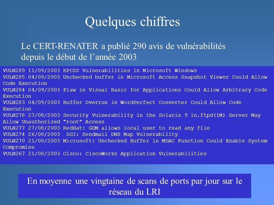 Le CERT-RENATER a publié 290 avis de vulnérabilités depuis le début de lannée 2003 Quelques chiffres En moyenne une vingtaine de scans de ports par jour sur le réseau du LRI VULN289 11/09/2003 RPCSS Vulnerabilities in Microsoft Windows VULN285 04/09/2003 Unchecked buffer in Microsoft Access Snapshot Viewer Could Allow Code Execution VULN284 04/09/2003 Flaw in Visual Basic for Applications Could Allow Arbitrary Code Execution VULN283 04/09/2003 Buffer Overrun in WordPerfect Converter Could Allow Code Execution VULN278 27/08/2003 Security Vulnerability in the Solaris 9 in.ftpd(1M) Server May Allow Unauthorized root Access VULN277 27/08/2003 RedHat: GDM allows local user to read any file VULN274 26/08/2003 SGI: Sendmail DNS Map Vulnerability VULN270 21/08/2003 Microsoft: Unchecked Buffer in MDAC Function Could Enable System Compromise VULN267 21/08/2003 Cisco: CiscoWorks Application Vulnerabilities